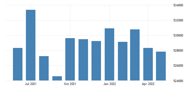 united states civilian labor force in st louis county mo thous of persons m nsa fed data