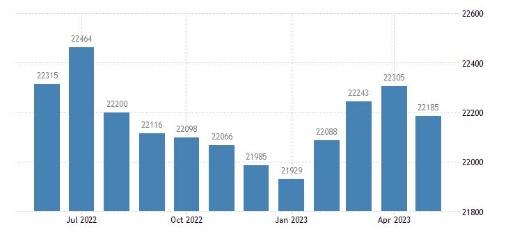 united states civilian labor force in st martin parish la thous of persons m nsa fed data