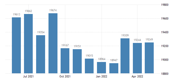 united states civilian labor force in st mary parish la thous of persons m nsa fed data