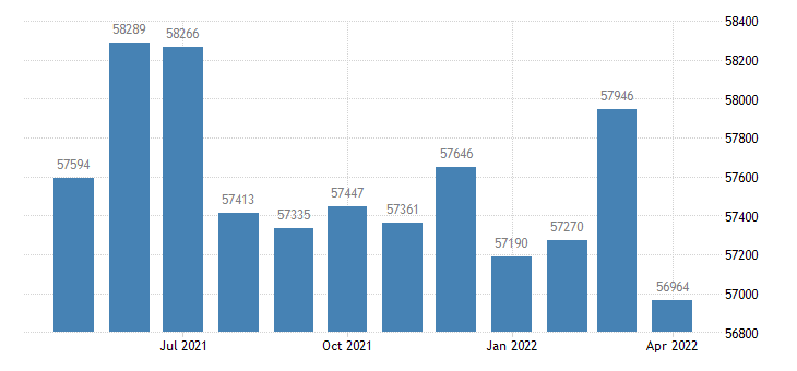 united states civilian labor force in st marys county md thous of persons m nsa fed data