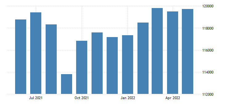 united states civilian labor force in st tammany parish la thous of persons m nsa fed data