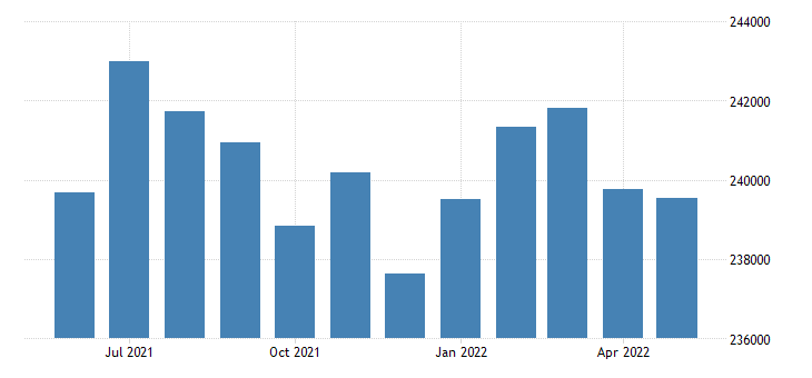 united states civilian labor force in stanislaus county ca thous of persons m nsa fed data