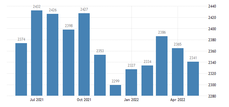 united states civilian labor force in stark county il thous of persons m nsa fed data