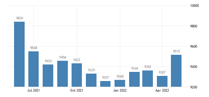 united states civilian labor force in starke county in thous of persons m nsa fed data
