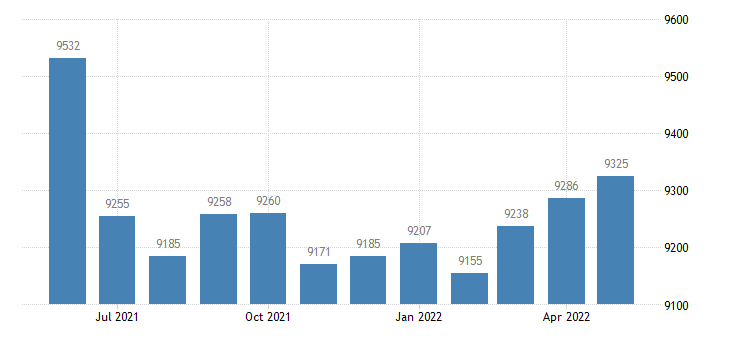 united states civilian labor force in ste genevieve county mo thous of persons m nsa fed data