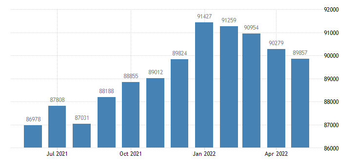 united states civilian labor force in stearns county mn thous of persons m nsa fed data