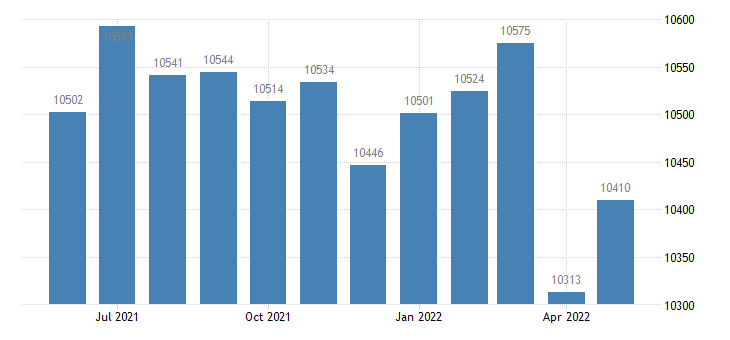 united states civilian labor force in stephens county ga thous of persons m nsa fed data
