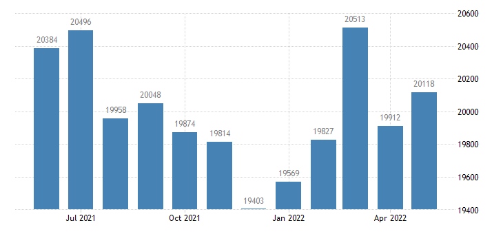 united states civilian labor force in steuben county in thous of persons m nsa fed data