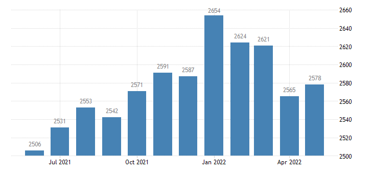 united states civilian labor force in stewart county ga thous of persons m nsa fed data