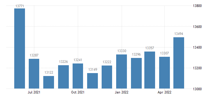 united states civilian labor force in stoddard county mo thous of persons m nsa fed data
