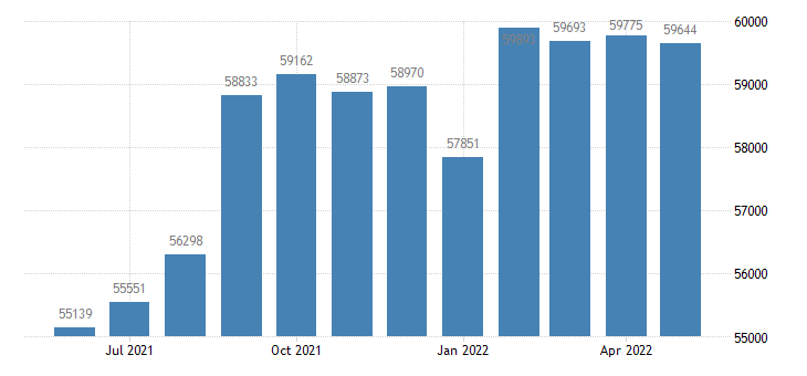 united states civilian labor force in story county ia thous of persons m nsa fed data