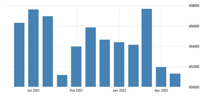 united states civilian labor force in suffolk county ma thous of persons m nsa fed data