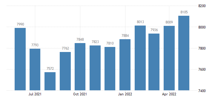united states civilian labor force in sullivan county in thous of persons m nsa fed data
