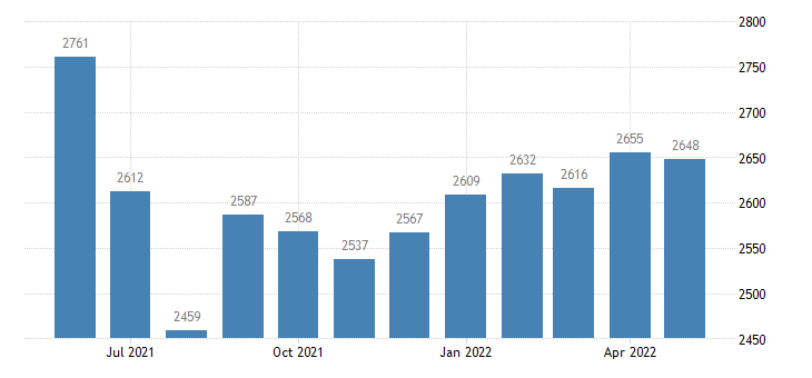 united states civilian labor force in sullivan county mo thous of persons m nsa fed data