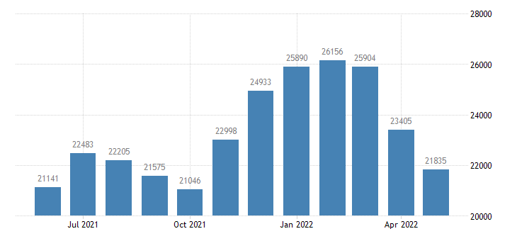 united states civilian labor force in summit county co thous of persons m nsa fed data