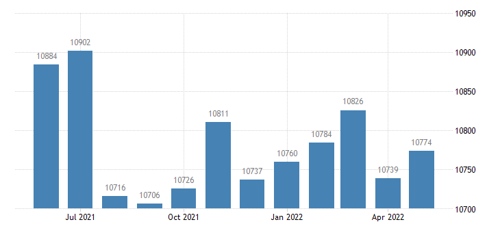 united states civilian labor force in sumner county ks thous of persons m nsa fed data