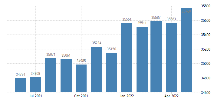 united states civilian labor force in sumter county fl thous of persons m nsa fed data