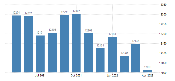 united states civilian labor force in sumter county ga thous of persons m nsa fed data