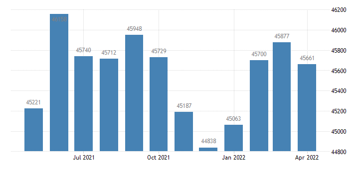 united states civilian labor force in sutter county ca thous of persons m nsa fed data
