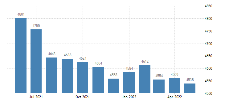 united states civilian labor force in switzerland county in thous of persons m nsa fed data