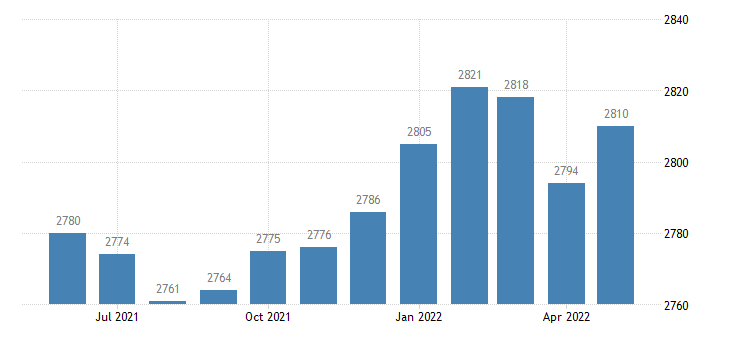 united states civilian labor force in talbot county ga thous of persons m nsa fed data