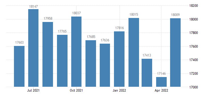 united states civilian labor force in talbot county md thous of persons m nsa fed data