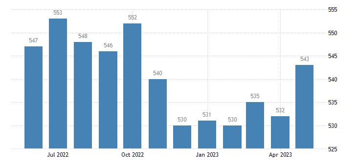 united states civilian labor force in taliaferro county ga thous of persons m nsa fed data