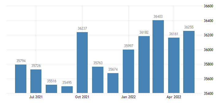 united states civilian labor force in talladega county al thous of persons m nsa fed data