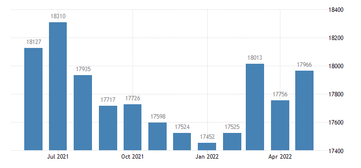 united states civilian labor force in tallapoosa county al thous of persons m nsa fed data