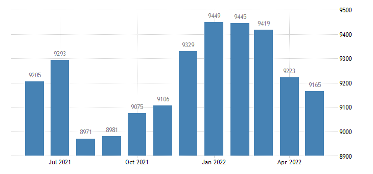 united states civilian labor force in tama county ia thous of persons m nsa fed data