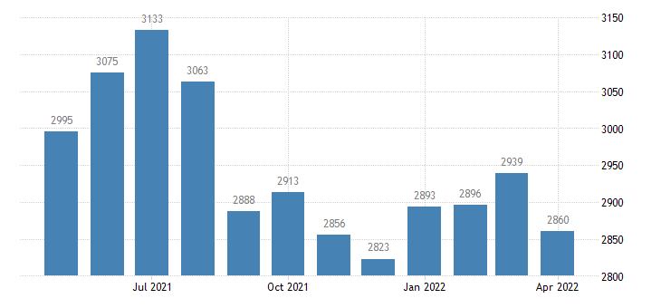 united states civilian labor force in taylor county ga thous of persons m nsa fed data