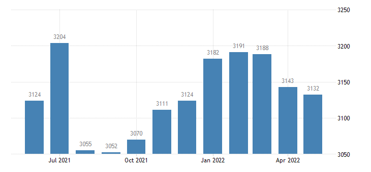 united states civilian labor force in taylor county ia thous of persons m nsa fed data