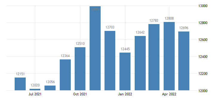 united states civilian labor force in taylor county ky thous of persons m nsa fed data