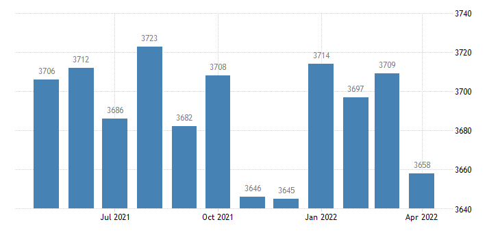 united states civilian labor force in telfair county ga thous of persons m nsa fed data