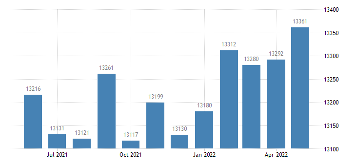 united states civilian labor force in teller county co thous of persons m nsa fed data