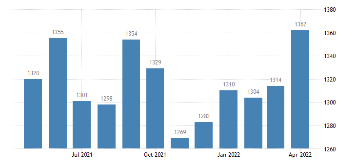 united states civilian labor force in tensas parish la thous of persons m nsa fed data