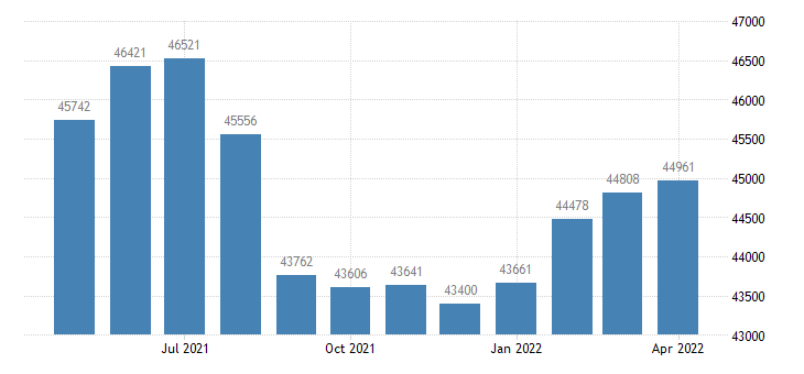 united states civilian labor force in terrebonne parish la thous of persons m nsa fed data