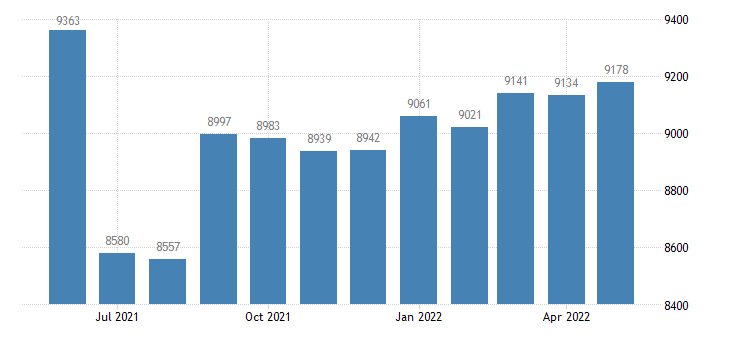 united states civilian labor force in texas county mo thous of persons m nsa fed data