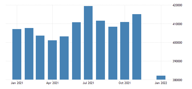 united states civilian labor force in the district of columbia thous of persons m nsa fed data