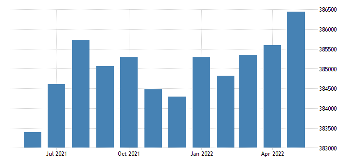 united states civilian labor force in the district of columbia thous of persons m sa fed data