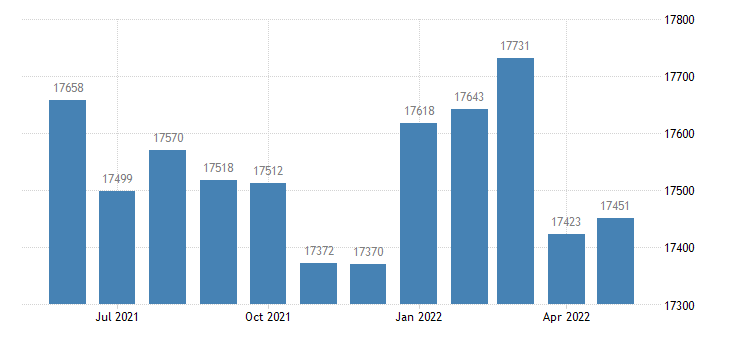 united states civilian labor force in thomas county ga thous of persons m nsa fed data
