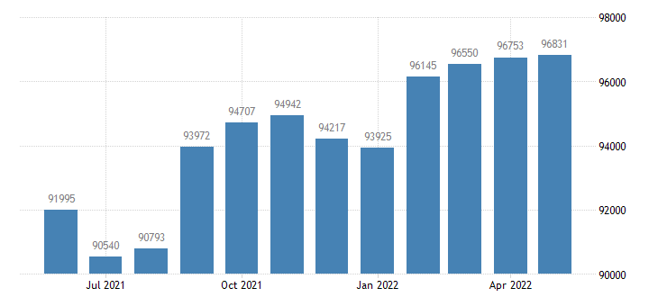 united states civilian labor force in tippecanoe county in thous of persons m nsa fed data