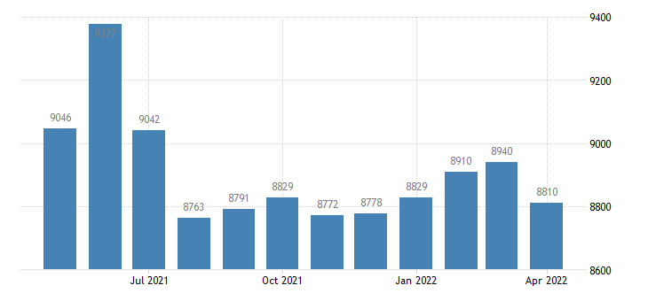 united states civilian labor force in tipton county in thous of persons m nsa fed data