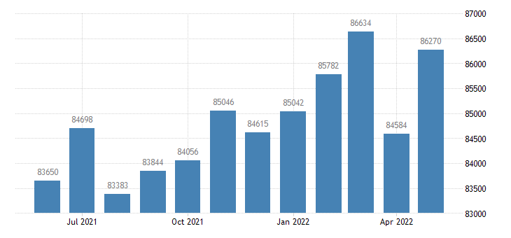 united states civilian labor force in tolland county ct thous of persons m nsa fed data