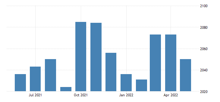 united states civilian labor force in toole county mt thous of persons m nsa fed data