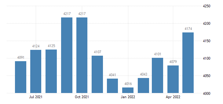 united states civilian labor force in towns county ga thous of persons m nsa fed data