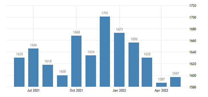 united states civilian labor force in traverse county mn thous of persons m nsa fed data