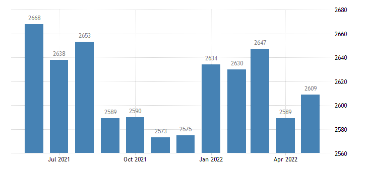 united states civilian labor force in treutlen county ga thous of persons m nsa fed data