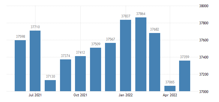 united states civilian labor force in troup county ga thous of persons m nsa fed data