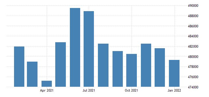 united states civilian labor force in tulsa ok msa thous of persons m nsa fed data
